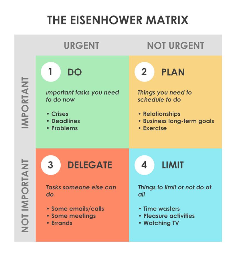 Effective Time Management - Importance Vs  Urgency